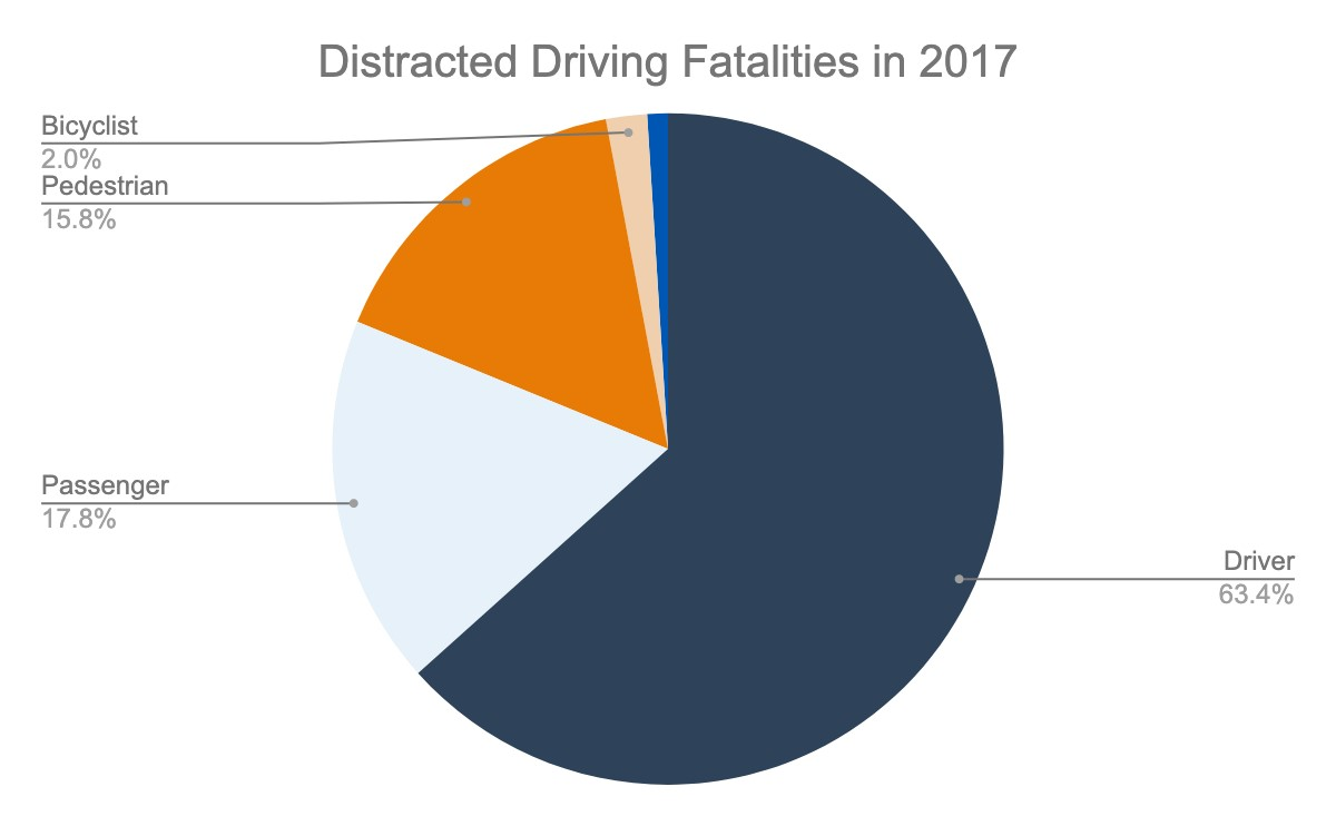 California distracted driving fatalities in 2017
