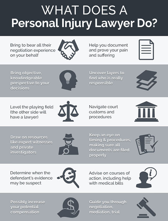 Infographic - what does a personal injury lawyer do?