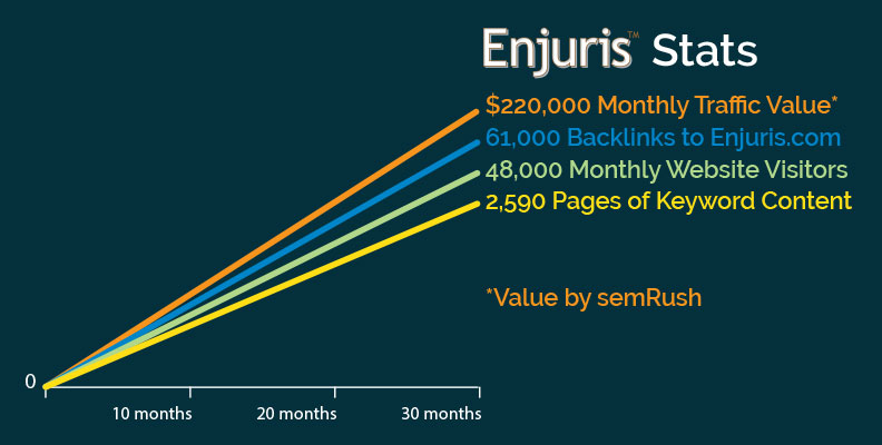 Enjuris growth graph