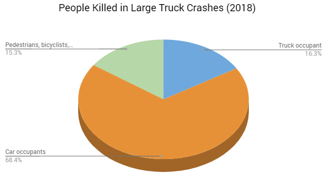 people killed in large truck crashes (2018)