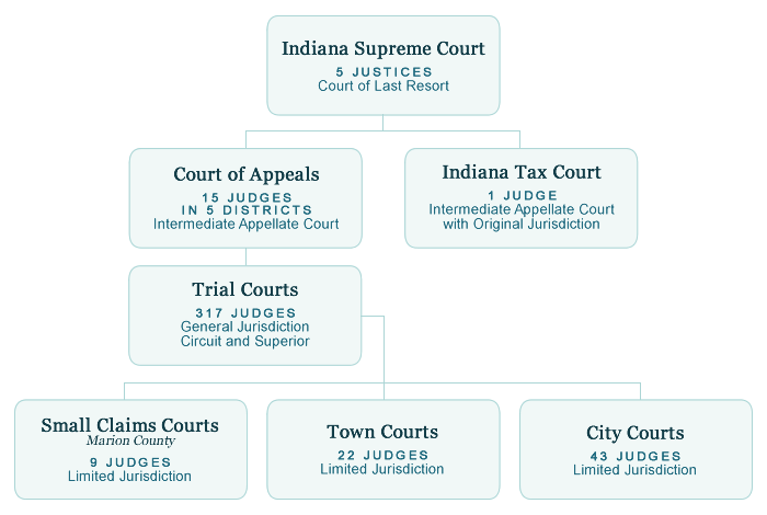 Indiana court system chart