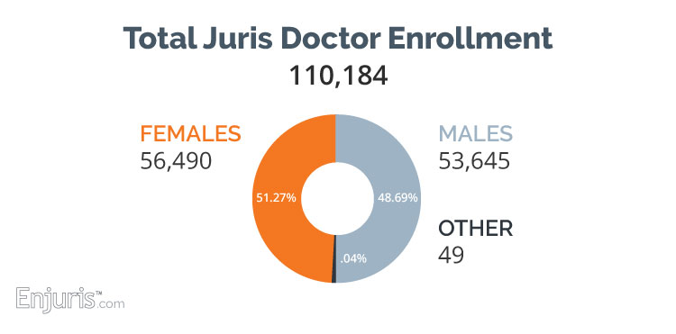 Female juris doctor enrollment 2017: 51.3%