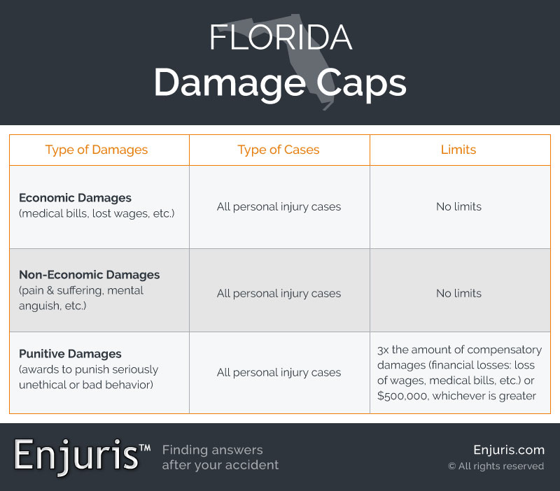Florida Damage Caps