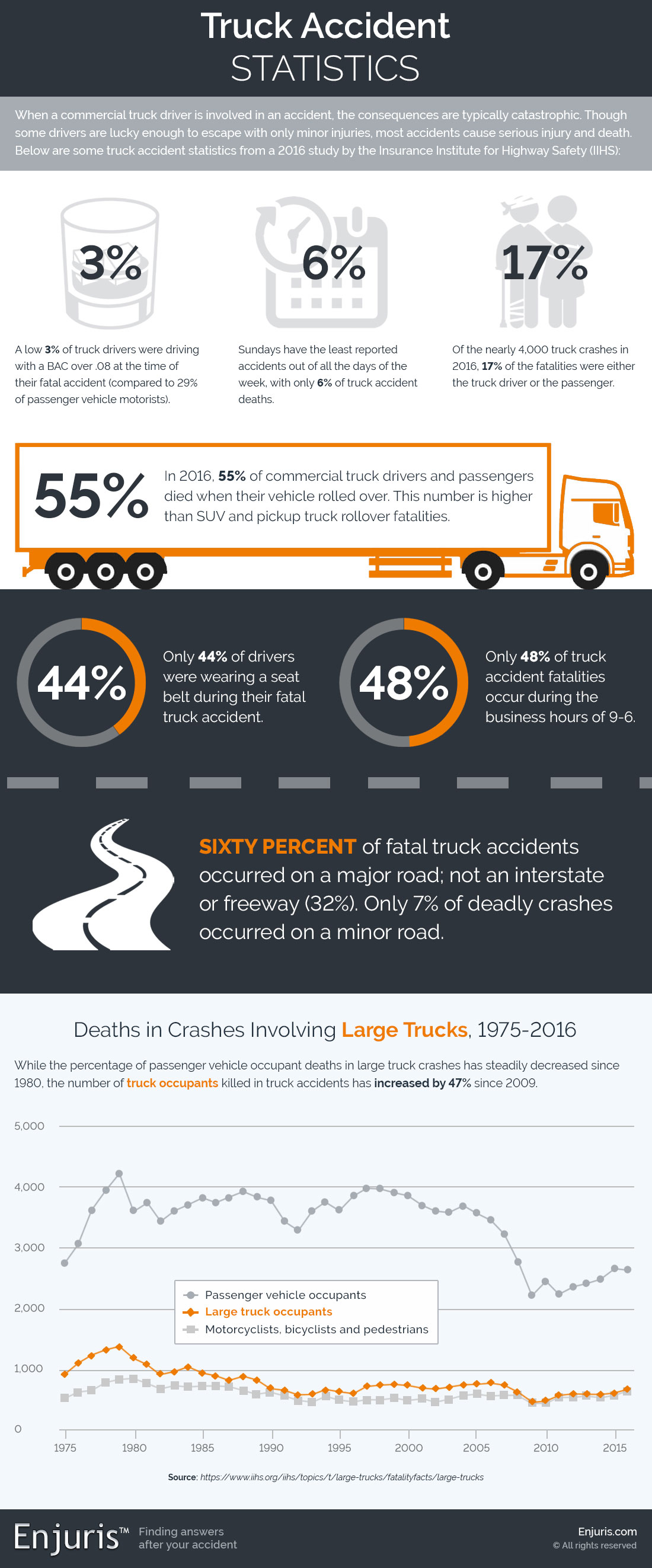 Statistics on Truck Accidents
