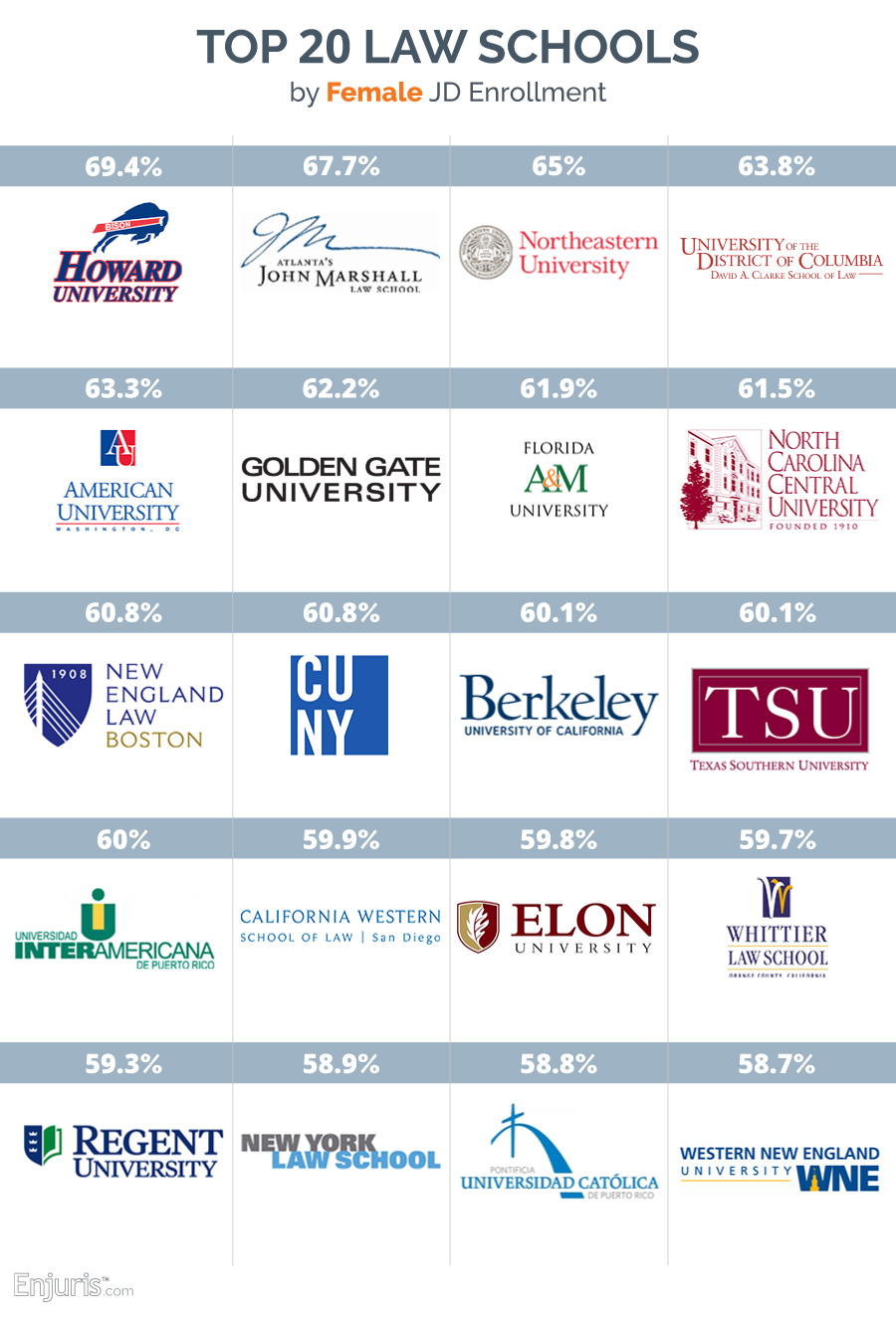 Top 20 law schools by female J.D. enrollment