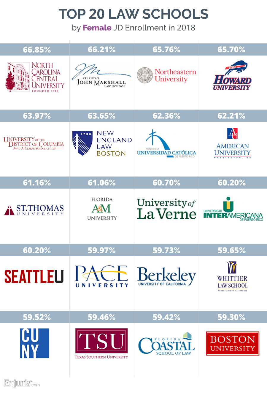 Top 20 law schools by female enrollment