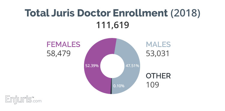 Female juris doctor enrollment 2018: 52.39%
