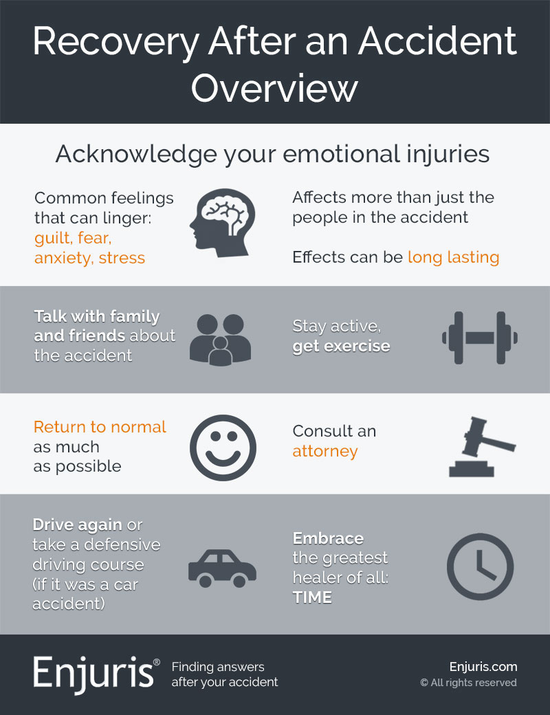 Recovery After an Accident - Overview