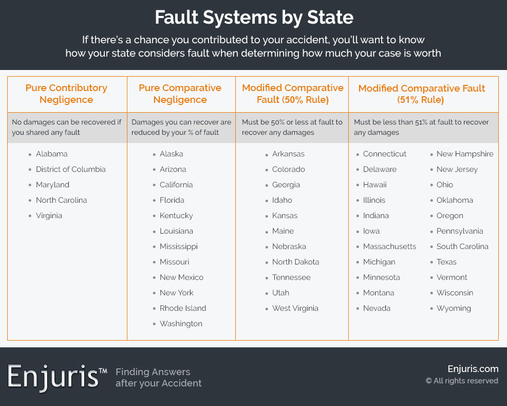 Fault Systems by State