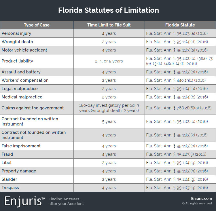 Florida Statutes of Limitation