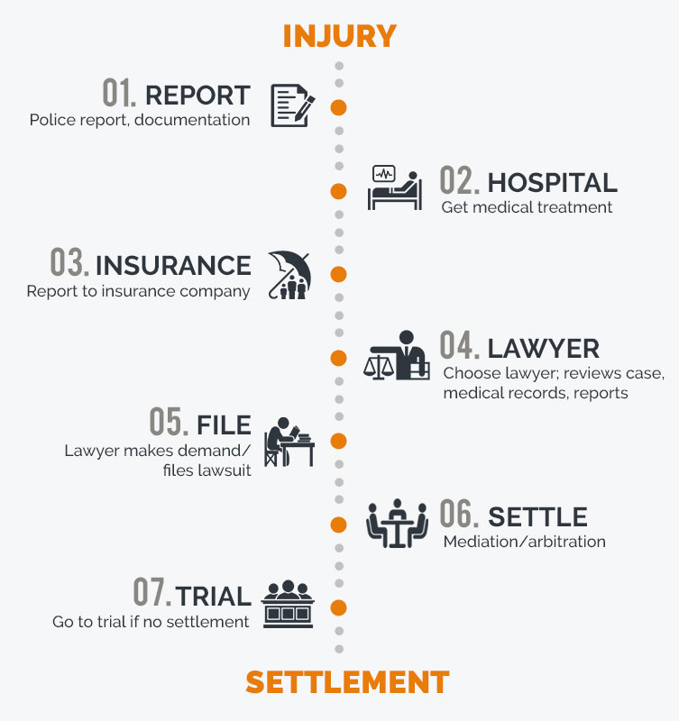 Enjuris | Car Accident Personal Injury Claims & Settlements