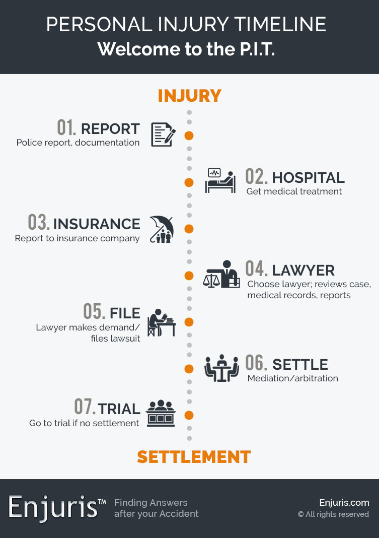 Personal Injury Timeline (P.I.T.)