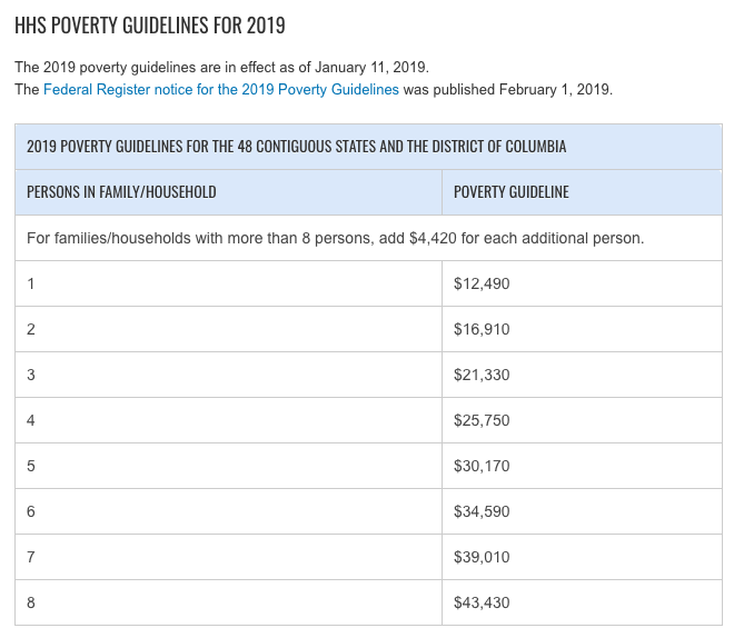 2019 poverty guidelines