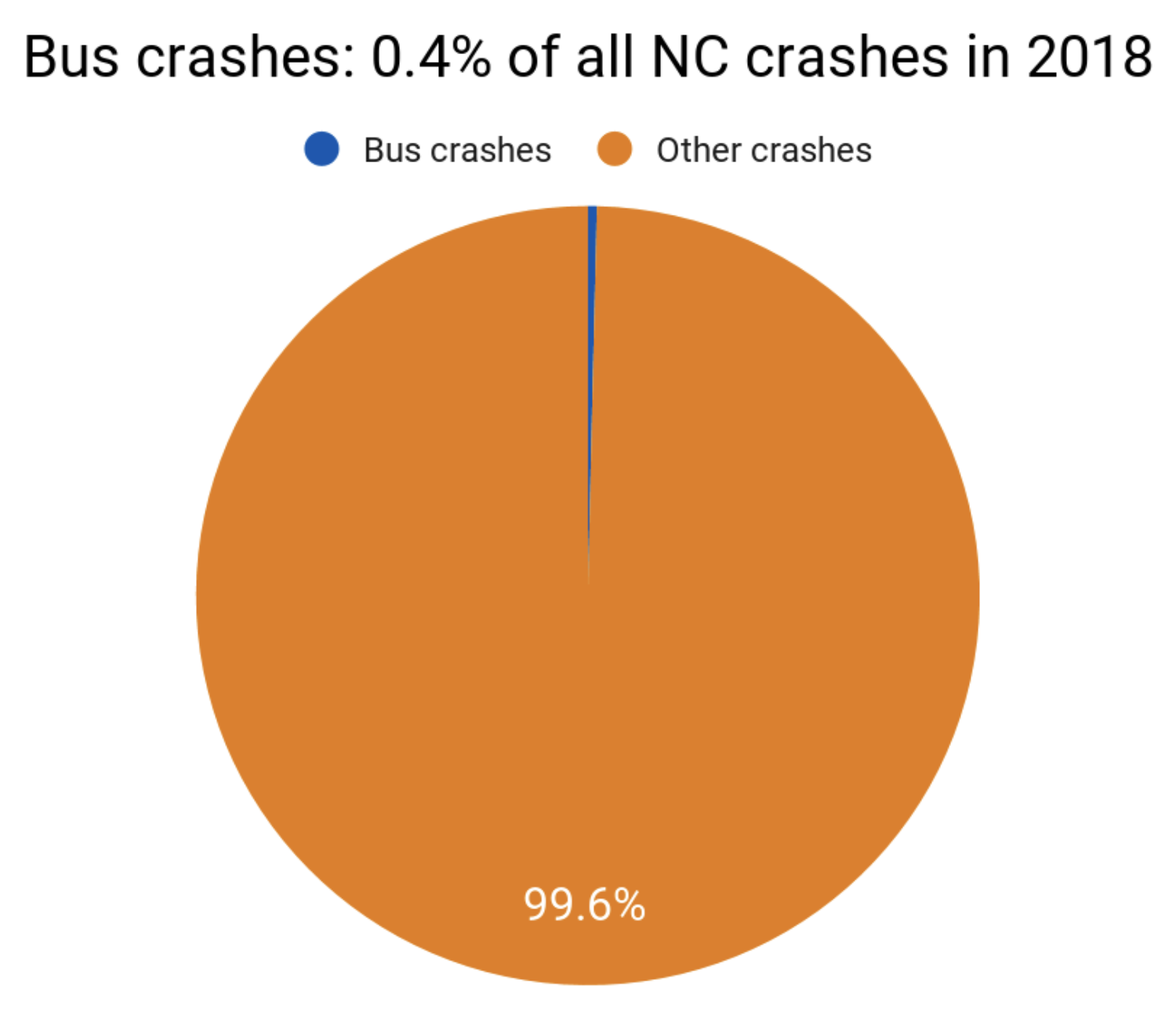 Estadísticas de accidentes de autobús en Carolina del Norte