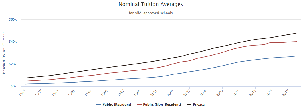 law school tuition averages