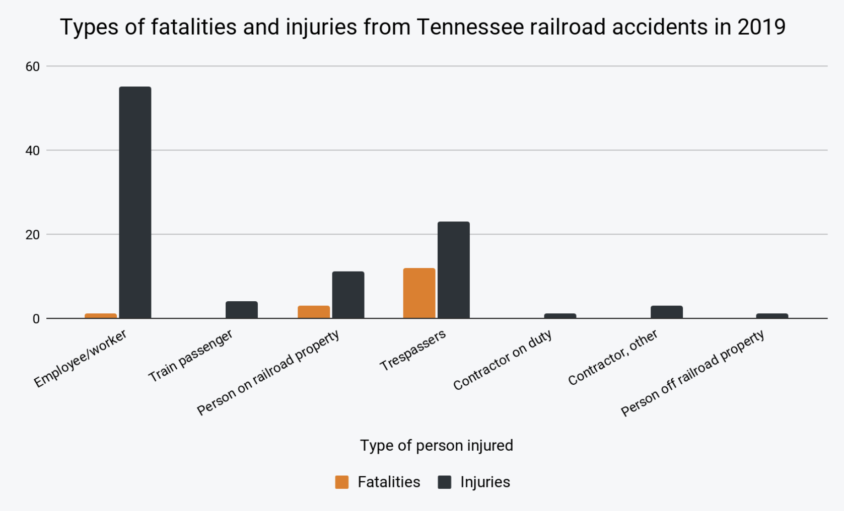 Train accident injuries and fatalities