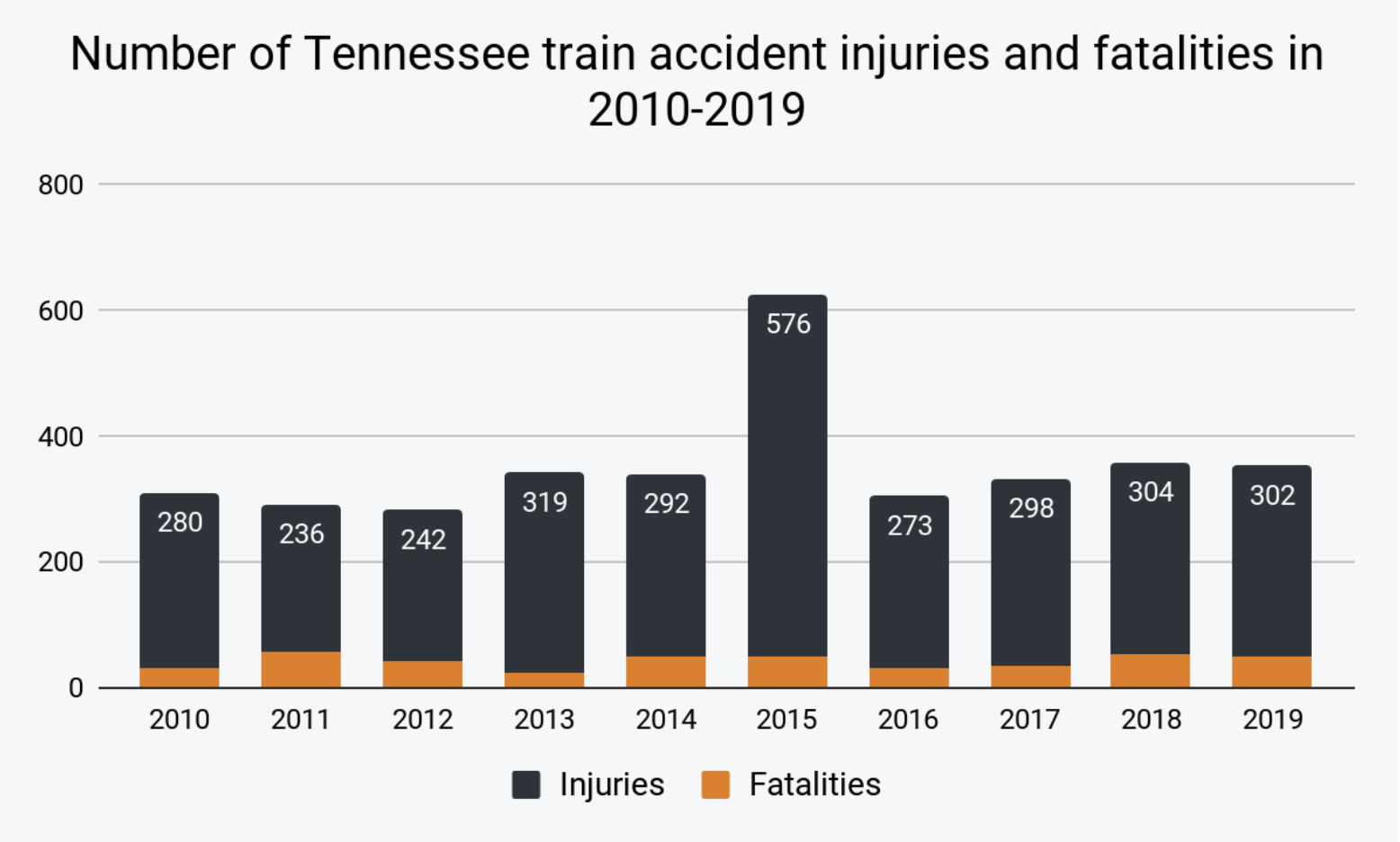 Estadísticas de accidentes de trenes