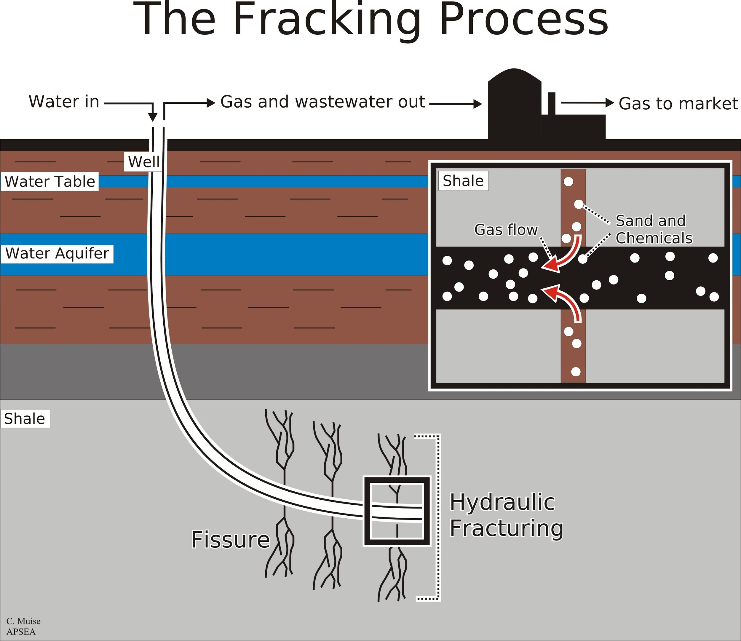 Texas fracking process