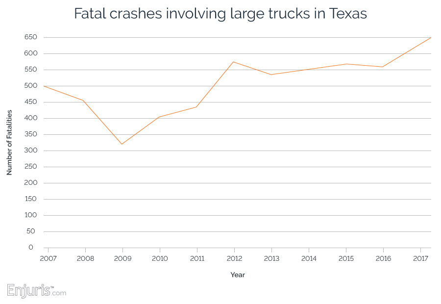 Fatal truck accidents in Texas