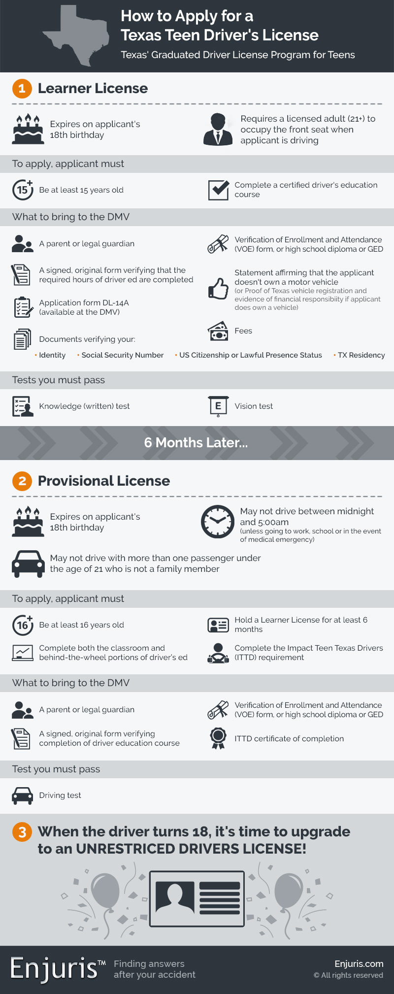 Texas Gdl Driving Program Timeline For New Drivers
